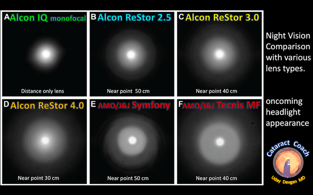 night vision lens comparison cm