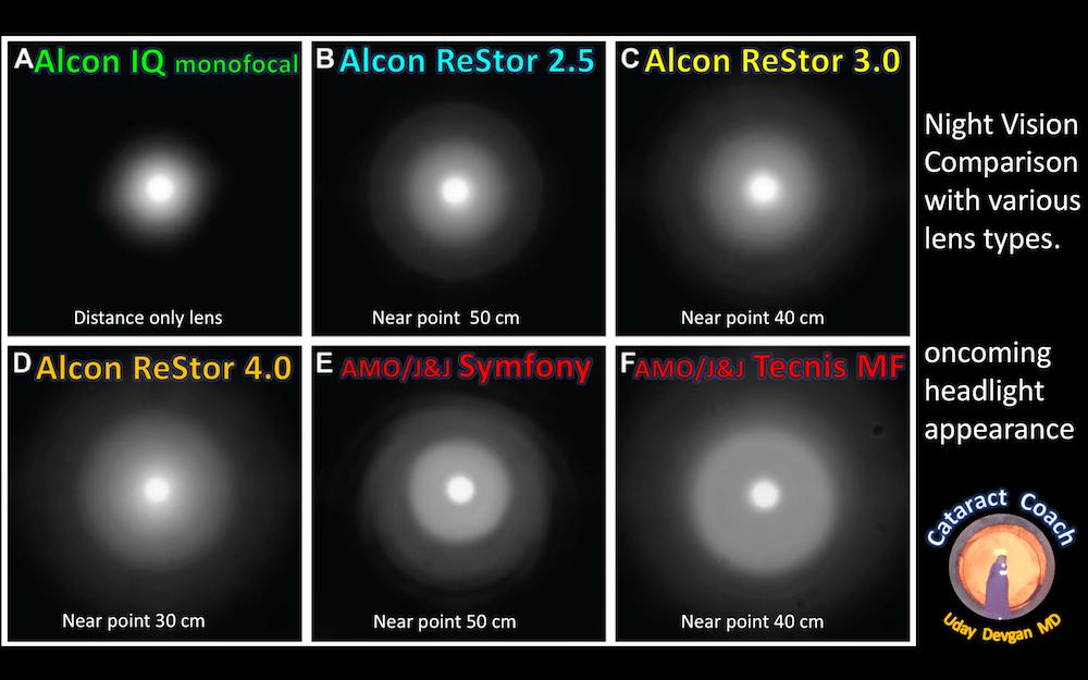 night vision lens comparison cm