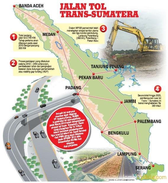 tol trans sumatera
