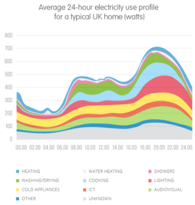 For the first time in the history of the UK grid network, electricity demand in the afternoon was lower than the nightly load according to DUKES (Digest of UK Energy Statistics) 2018