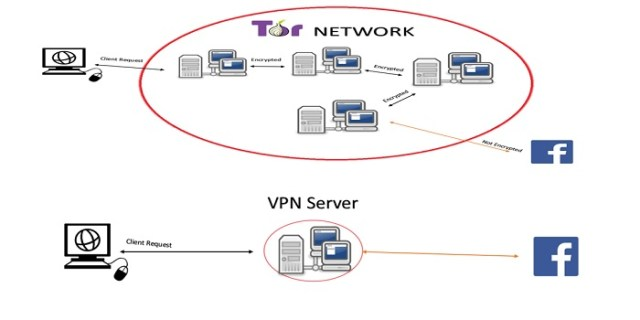 tor vs vpn difference