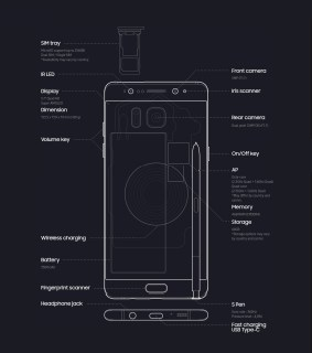 Samsung Galaxy Note 7: Design