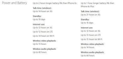 iPhone 7 & 7 Plus: Battery. Image Credit: Apple