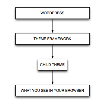 purchase genesis framework layout