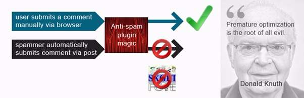 WordPress Security Plugins - Anti Spam