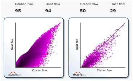 Graphique du Trust Flow et du Citation Flow