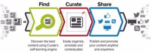 How To Curate Content For Your Blog And Grow Traffic?