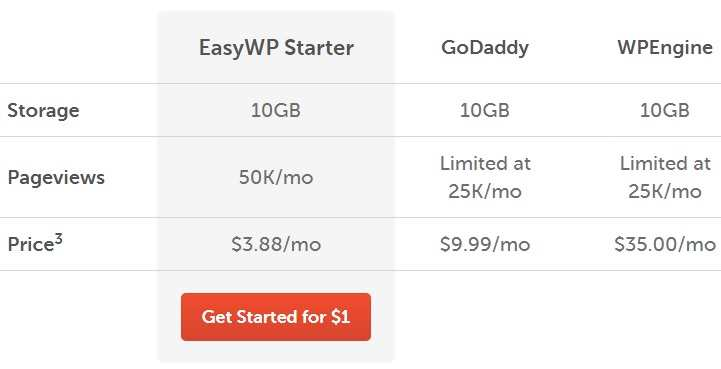 Namecheap vs godaddy vs wpengine