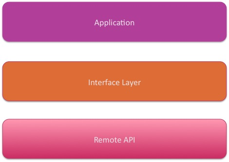 Testing Code that Depends on Remote APIs – Accidentally in Code