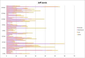 Jeff Jarvis