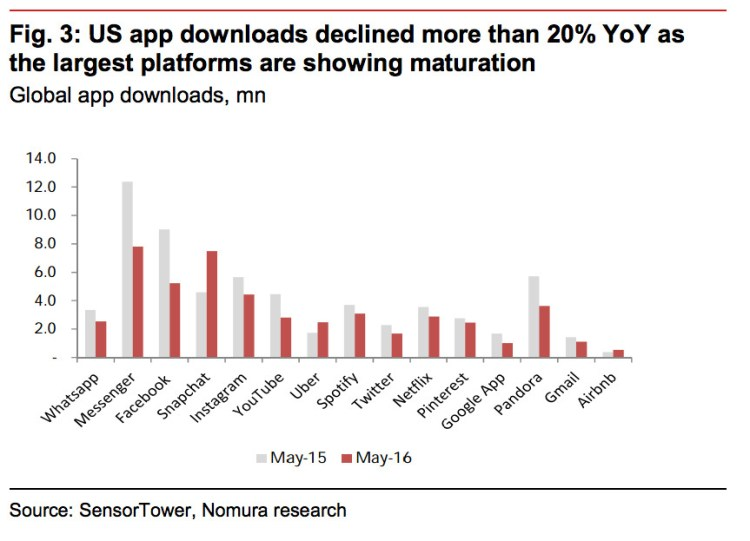 US App downloads Nomura.png