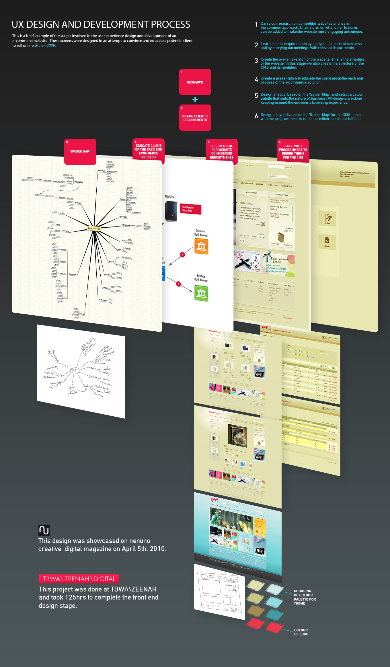 L'UX design et son processus de développement - blog de Catepeli