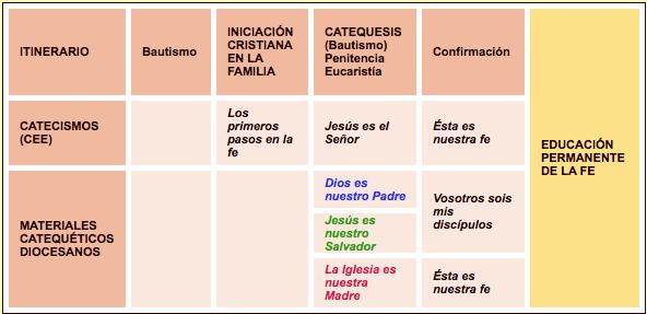esquema_itinerario_iniciacion