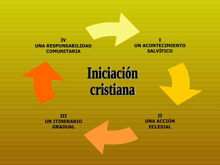 Resultado de imagen de iniciación cristiana