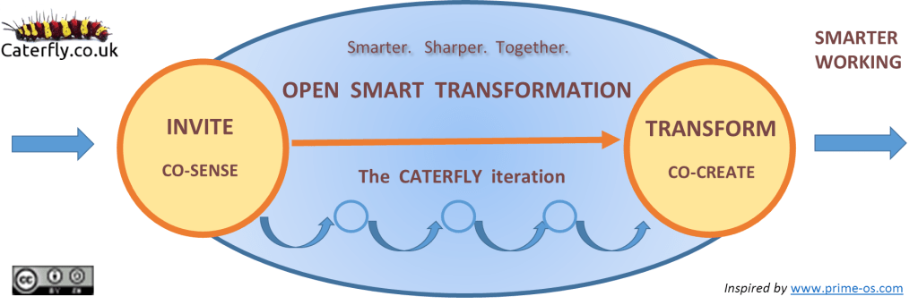 """Caterfly Copyleft licence: <a href=""""http://caterfly.co.uk/intellectual-commons/"""" target=""""_blank"""" rel=""""noopener noreferrer"""">http://caterfly.co.uk/intellectual-commons</a>. Inspired by the work of Daniel Mezick <a href=""""http://prime-os.com"""" target=""""_blank"""" rel=""""noopener noreferrer"""">www.prime-os.com</a>"""