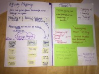 affinity mapping research for sketchbook from semester 2
