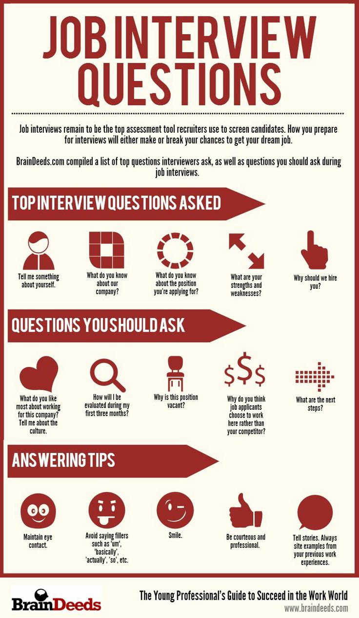 Job Interview likely questions (Infographic)