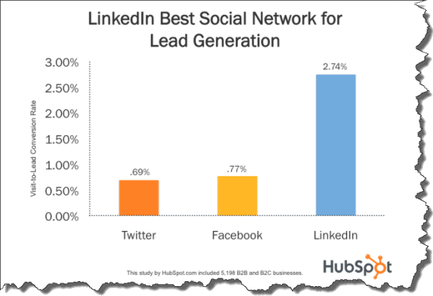LinkedIn Rocks_HubSpot Social Conversion Data