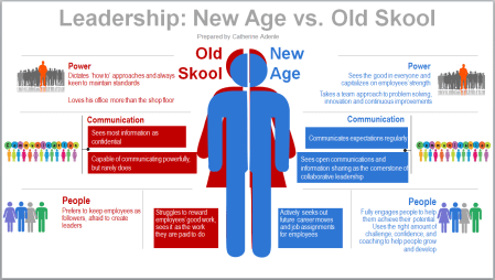 Leadership - New Age vs Old Skool