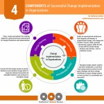 Successful Change Implementation in Organizations: 4 Components (Infographic)