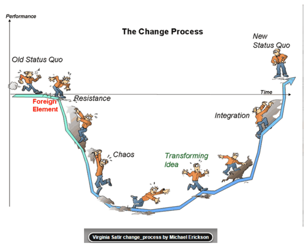 Successful Change implementation 2