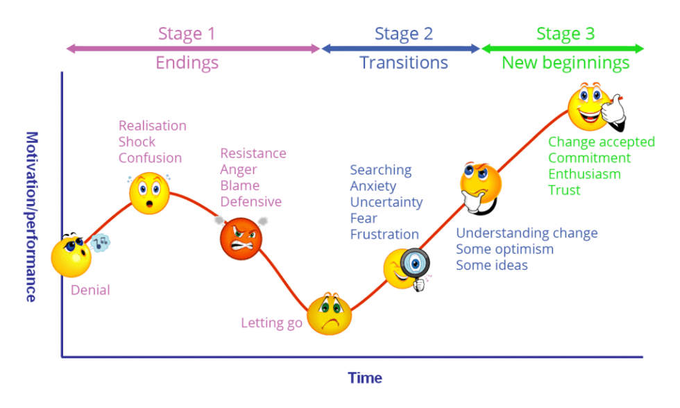 How to Cope with Change at Work_Change Curve