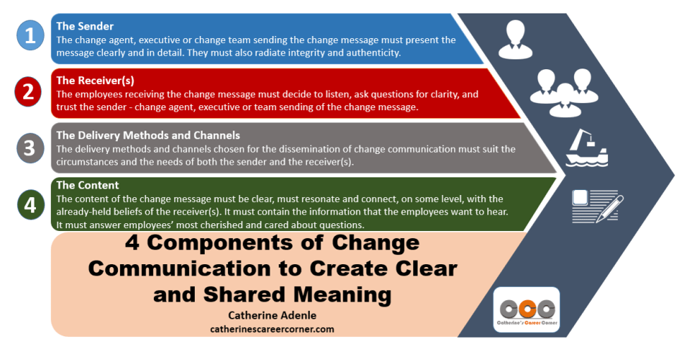 4 components of change communication in organizations