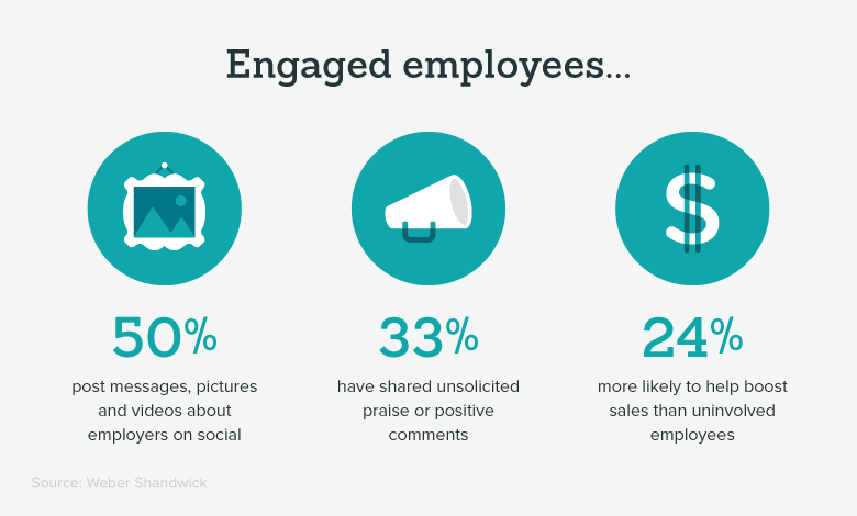 ways employees demonstrate engagement at work
