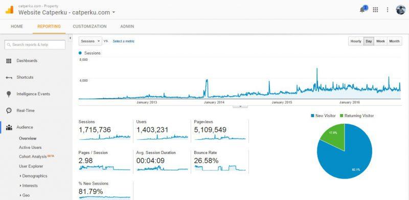 Total Pageviews catperku.com sampai 3 Oktober 2016