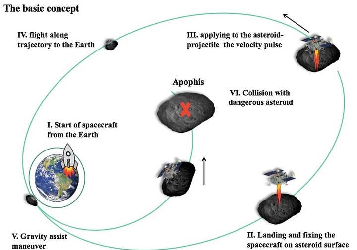 La estrategia aplicada para desviar a Apofis. Un asteroide de 325 metros con posibilidades (mínimas) de impactar contra la Tierra en 2036.