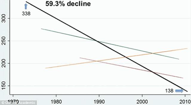 El año pasado, una investigación (gráfico), mostró que el conteo de esperma ha caído 60 % desde 1973 en los hombres de Occidente.