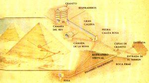 Enigmas que encierrala Gran Pirámide de Guiza