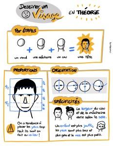 Sketchnote : Dessiner un visage