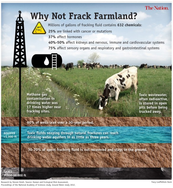 Image from The Nation - Fracking Our Food Supply