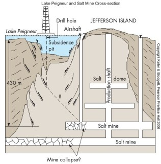 Peigneur Sinkhole's cause diagram