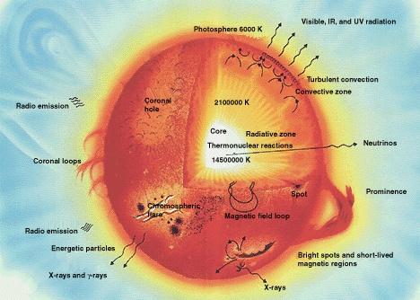 Sun parts