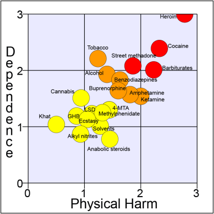 Dependence vs Physical Harm