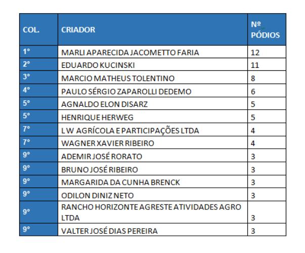 Luciano Rodrigues, cavaleiro e pesquisador, analisou todos os dados e números de um dos maiores eventos do Quarto de Milha nos Três Tambores