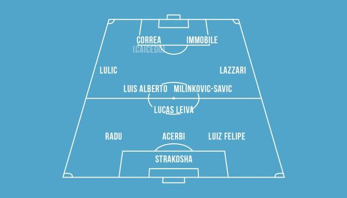 Lazio Aufstellung Taktik