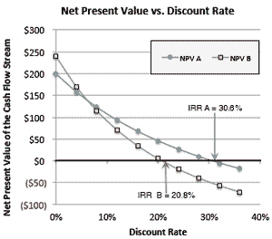 NPV-vs-discount-rate