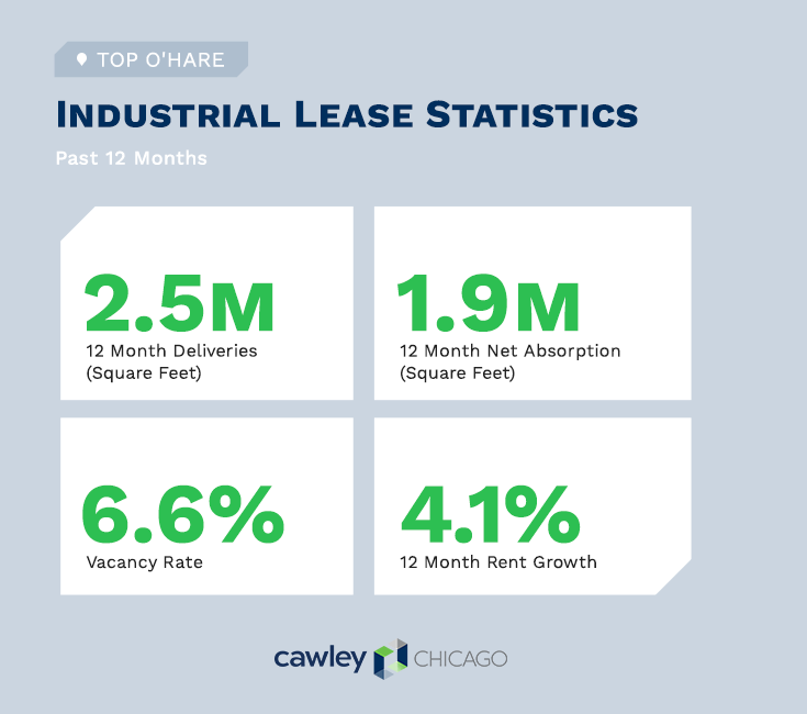 Chicago Industrial Real Estate Construction Projects Q1 2021 - O'Hare Real Estate Statistics - Cawley Chicago