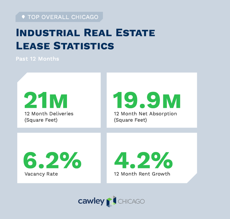 Chicago Industrial Real Estate Leases Q1 2021 - Commercial Real Estate Statistics - Cawley Chicago