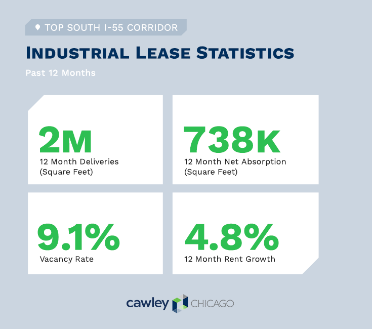 Chicago Industrial Real Estate Leases Q1 2021 - I-55 Real Estate Statistics - Cawley Chicago