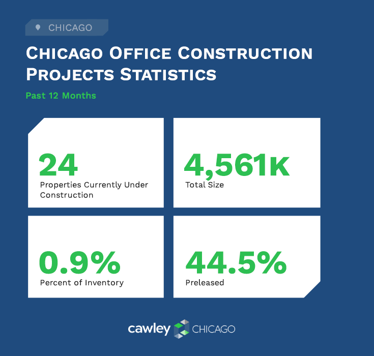 Chicago Office Real Estate Construction Projects Q1 2021 - Commercial Real Estate Statistics - Cawley Chicago