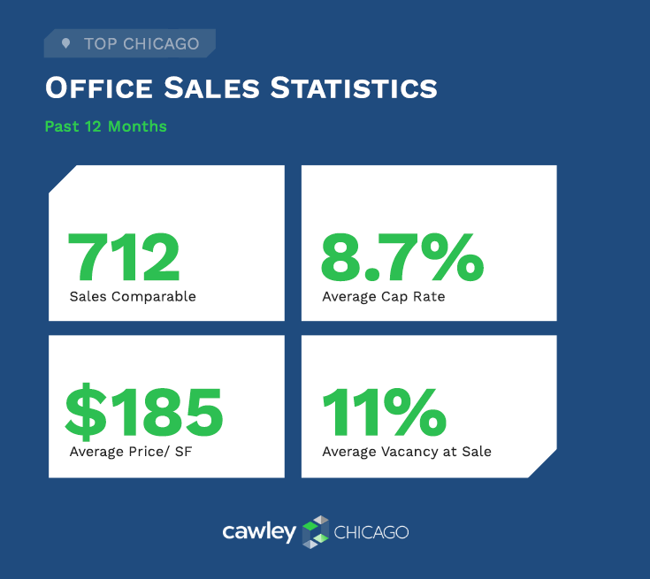 Chicago Office Real Estate Sales Q1 2021 - Commercial Real Estate Statistics - Cawley Chicago