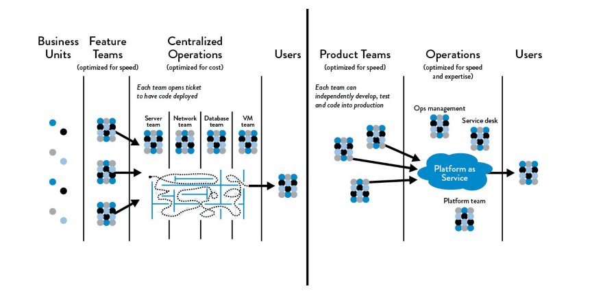 The DevOps Handbook: Functional vs. market orientation