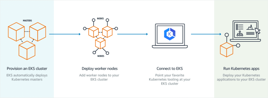 Amazon Elastic Container Service for Kubernetes (EKS)