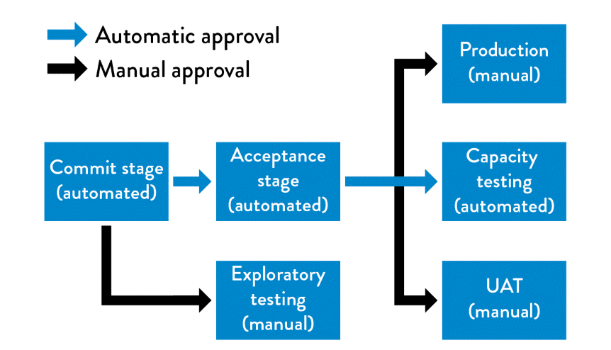 Running Automated and Manual Tests in Parallel: The DevOps Handbook