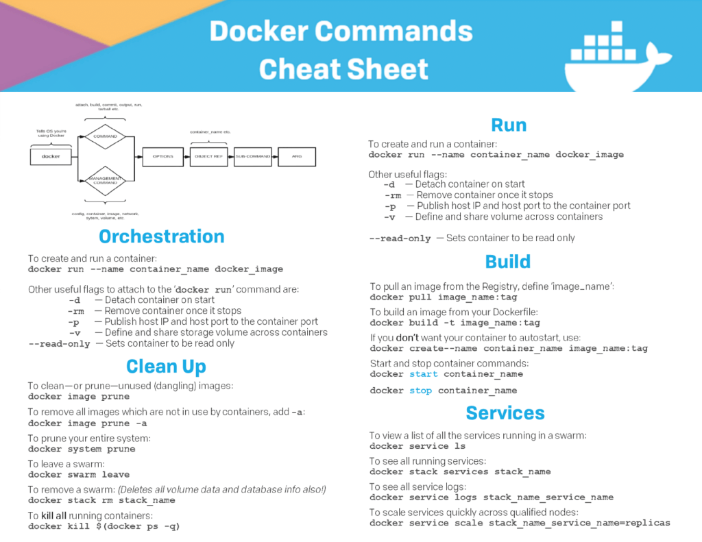 Docker Commands Cheat Sheet