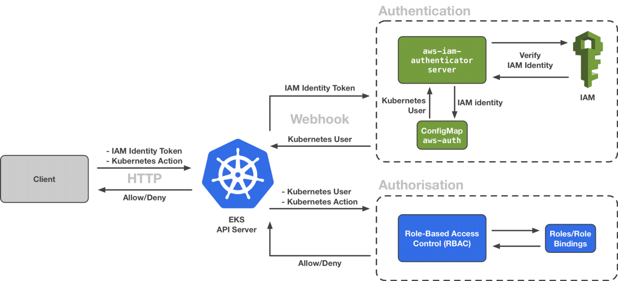 EKS #Authentication and #Authorisation (Server-Side)